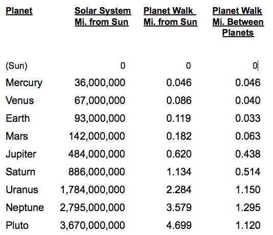 distance-chart-planet-walk
